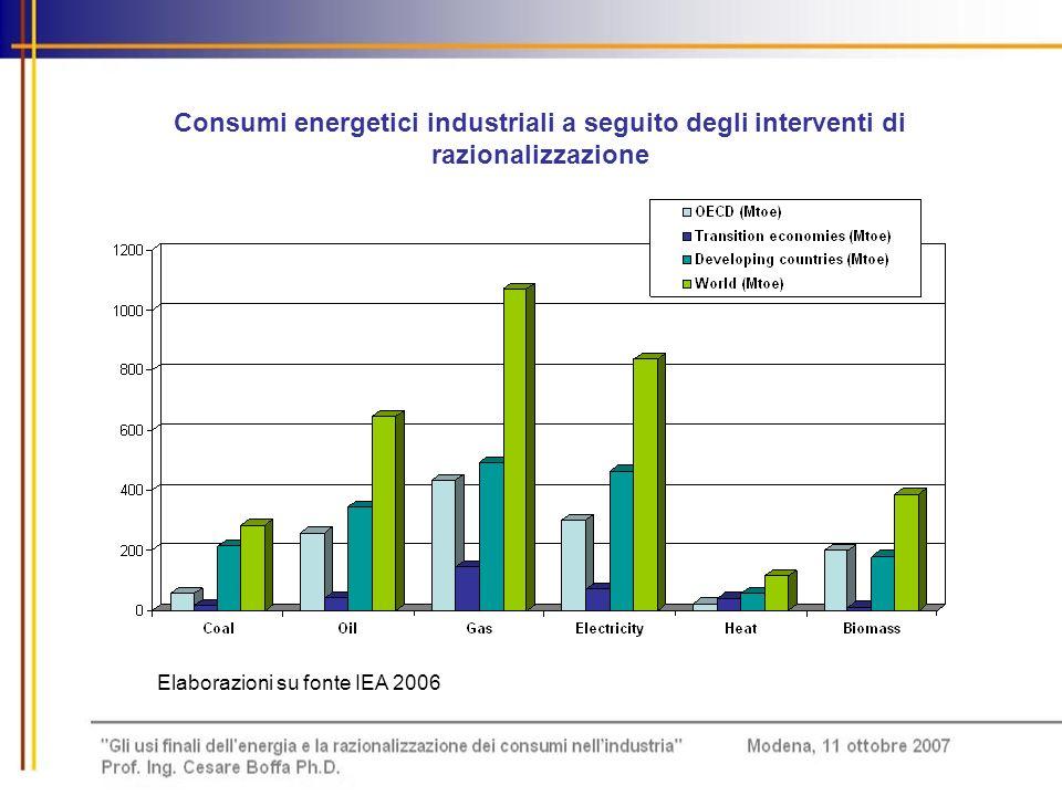 Consumi energetici industriali a seguito degli interventi di razionalizzazione Elaborazioni su fonte IEA 2006