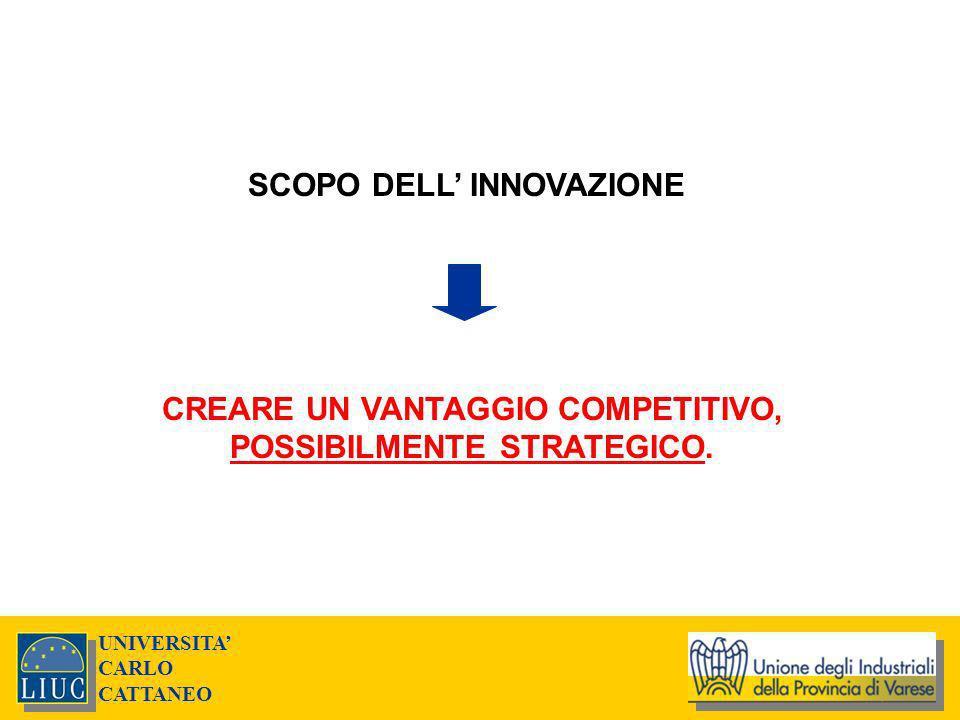 UNIVERSITA CARLO CATTANEO SCOPO DELL INNOVAZIONE CREARE UN VANTAGGIO COMPETITIVO, POSSIBILMENTE STRATEGICO.