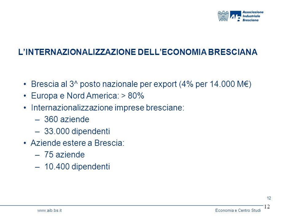 12 www.aib.bs.itEconomia e Centro Studi 12 Brescia al 3^ posto nazionale per export (4% per 14.000 M) Europa e Nord America: > 80% Internazionalizzazione imprese bresciane: –360 aziende –33.000 dipendenti Aziende estere a Brescia: –75 aziende –10.400 dipendenti LINTERNAZIONALIZZAZIONE DELLECONOMIA BRESCIANA