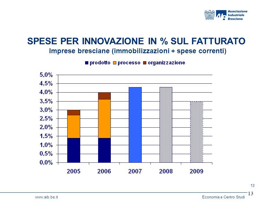 13 www.aib.bs.itEconomia e Centro Studi 13 SPESE PER INNOVAZIONE IN % SUL FATTURATO Imprese bresciane (immobilizzazioni + spese correnti)