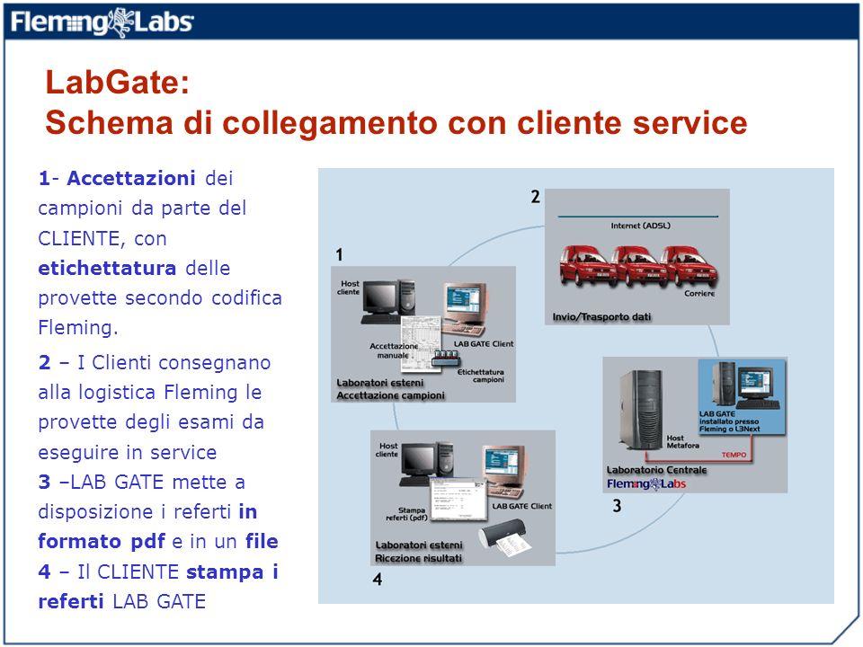 LabGate: Schema di collegamento con cliente service 1- Accettazioni dei campioni da parte del CLIENTE, con etichettatura delle provette secondo codifi
