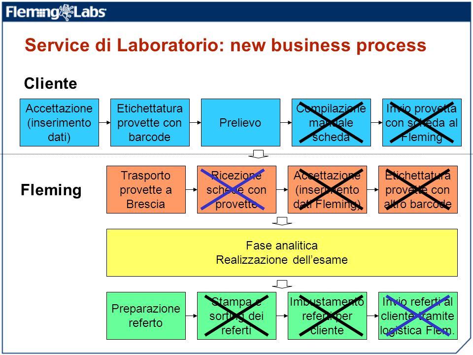 Service di Laboratorio: new business process Accettazione (inserimento dati) Etichettatura provette con barcode Prelievo Compilazione manuale scheda I