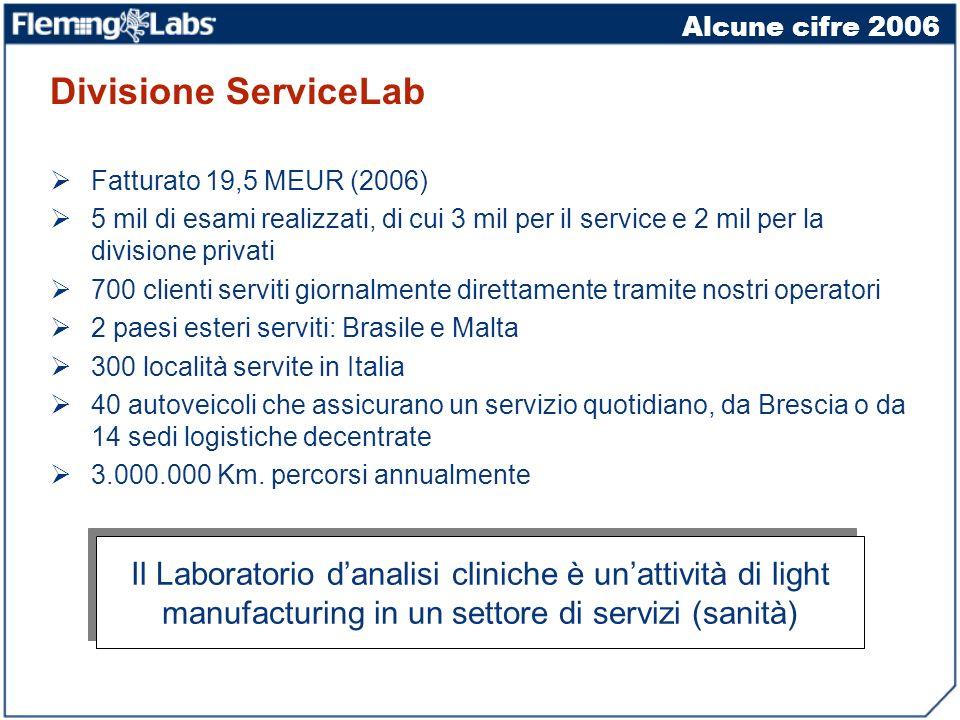 Alcune cifre 2006 Divisione ServiceLab Fatturato 19,5 MEUR (2006) 5 mil di esami realizzati, di cui 3 mil per il service e 2 mil per la divisione priv