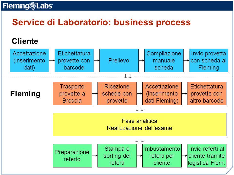 Service di Laboratorio: business process Accettazione (inserimento dati) Etichettatura provette con barcode Prelievo Compilazione manuale scheda Invio