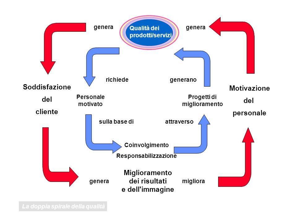 Sistema Gestione Qualità SULLA SINGOLA PERSONA FORMAZIONE PER ACCRESCERE LE COMPETENZE SUL GRUPPO MAPPE MENTALI MAPPE MENTALI PROBLEM SOLVING MIGLIORAMENTO CONTINUO (ISO 9004/4) CONDIVISIONE DELLE CONOSCENZE MOTIVAZIONE COINVOLGIMENTO MIGLIORAMENTO DEL CLIMA ORGANIZZATIVO TEAM WORK TEAM BUILDING