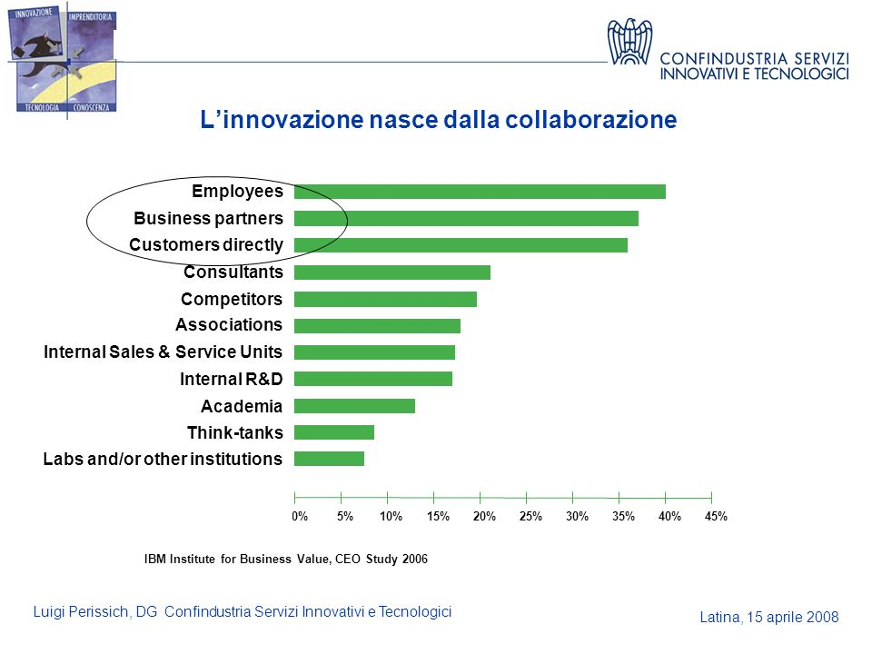 Latina, 15 aprile 2008 Luigi Perissich, DG Confindustria Servizi Innovativi e Tecnologici 0% IBM Institute for Business Value, CEO Study 2006 Academia Associations Business partners Competitors Think-tanks Consultants Customers directly Employees Labs and/or other institutions Internal R&D Internal Sales & Service Units 5%10%15%20%25%30%35%40%45% Linnovazione nasce dalla collaborazione