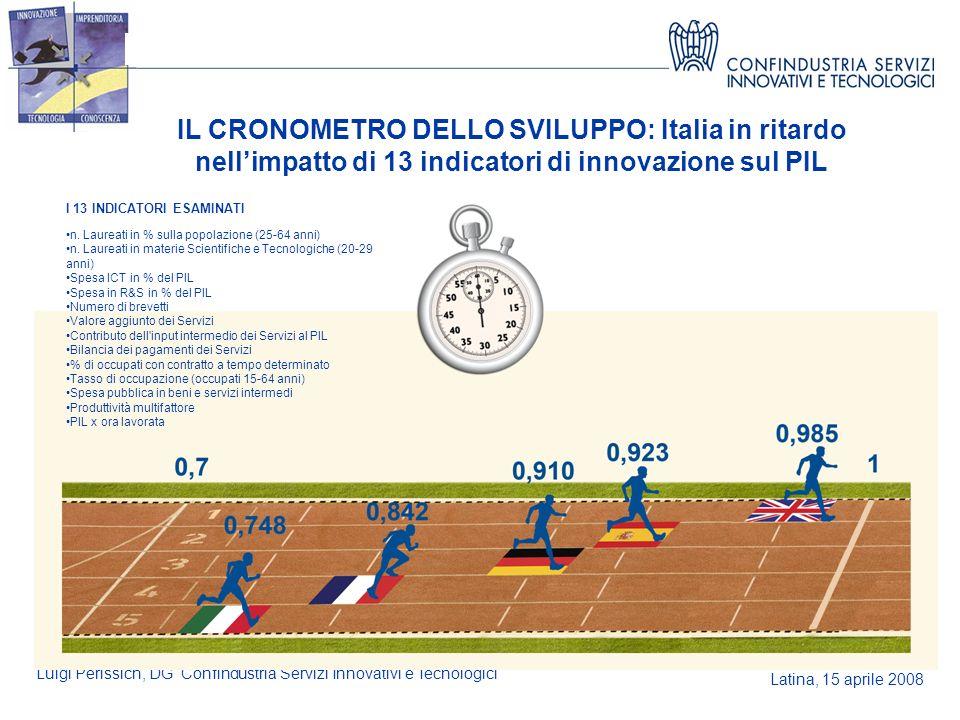 Latina, 15 aprile 2008 Luigi Perissich, DG Confindustria Servizi Innovativi e Tecnologici IL CRONOMETRO DELLO SVILUPPO: Italia in ritardo nellimpatto