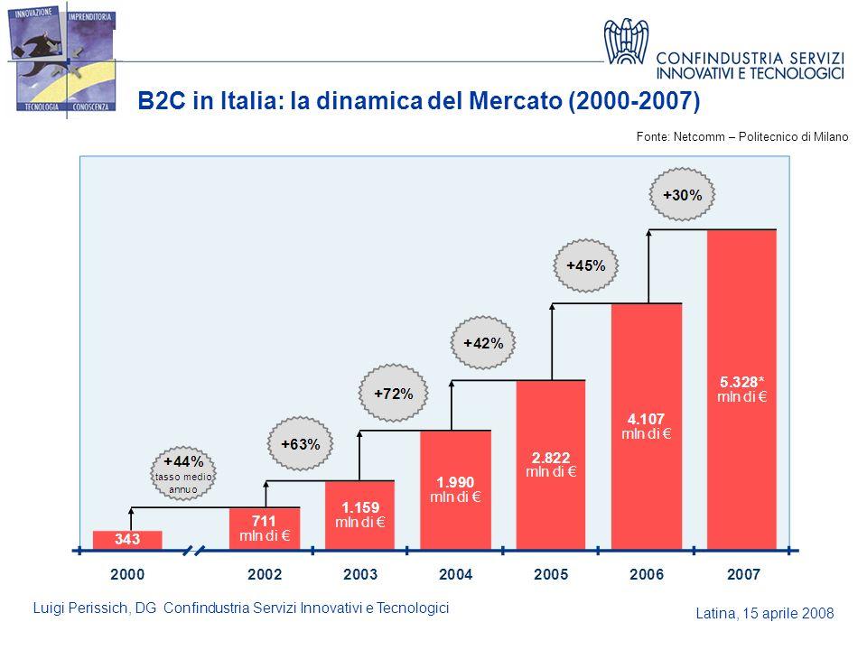 Latina, 15 aprile 2008 Luigi Perissich, DG Confindustria Servizi Innovativi e Tecnologici B2C in Italia: la dinamica del Mercato (2000-2007) 1/4 Fonte