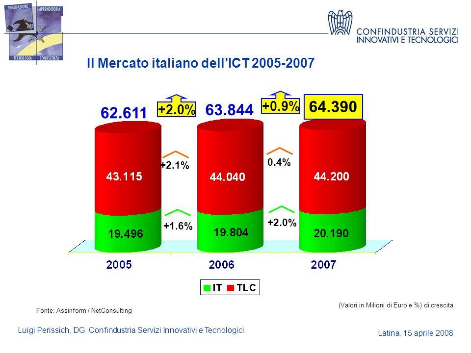 Latina, 15 aprile 2008 Luigi Perissich, DG Confindustria Servizi Innovativi e Tecnologici Il Mercato italiano dellICT 2005-2007 Fonte: Assinform / Net