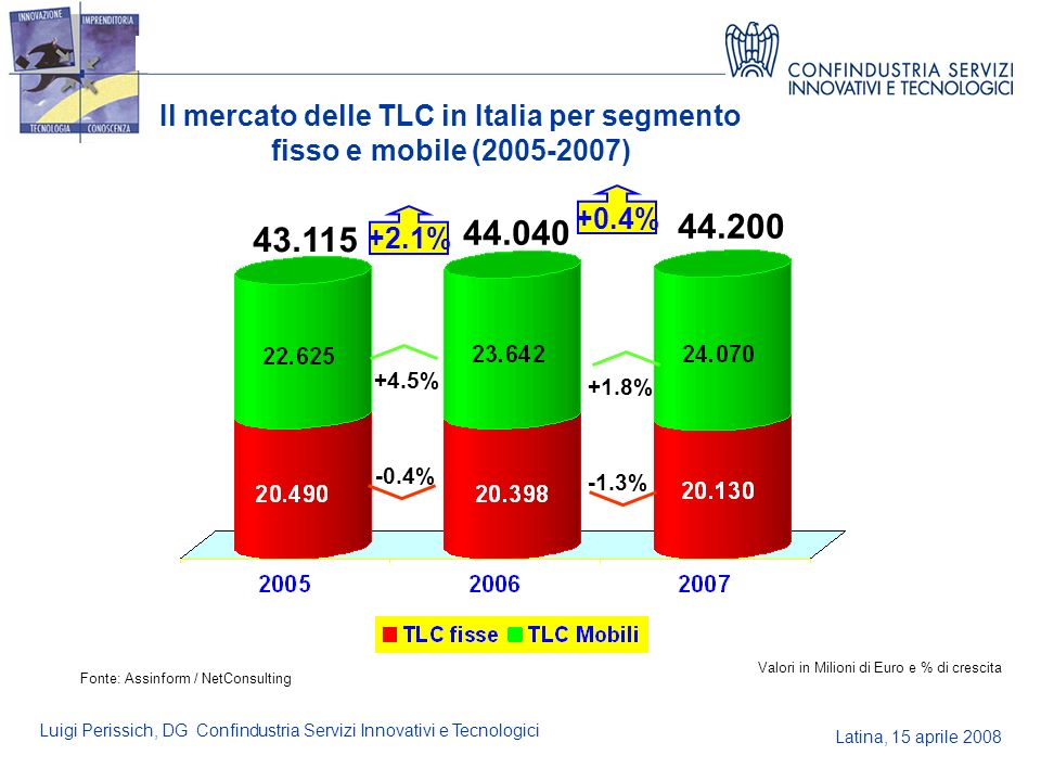 Latina, 15 aprile 2008 Luigi Perissich, DG Confindustria Servizi Innovativi e Tecnologici Il mercato delle TLC in Italia per segmento fisso e mobile (