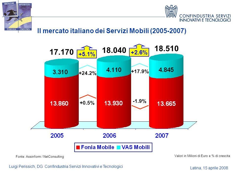 Latina, 15 aprile 2008 Luigi Perissich, DG Confindustria Servizi Innovativi e Tecnologici Il mercato italiano dei Servizi Mobili (2005-2007) Valori in