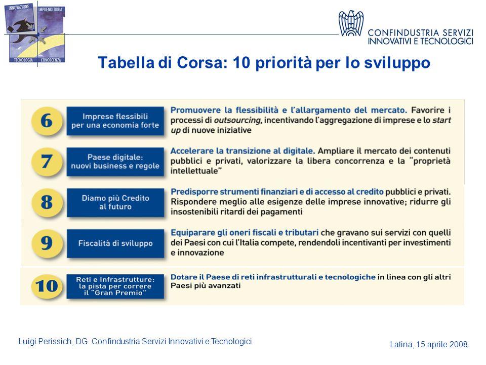 Latina, 15 aprile 2008 Luigi Perissich, DG Confindustria Servizi Innovativi e Tecnologici Tabella di Corsa: 10 priorità per lo sviluppo