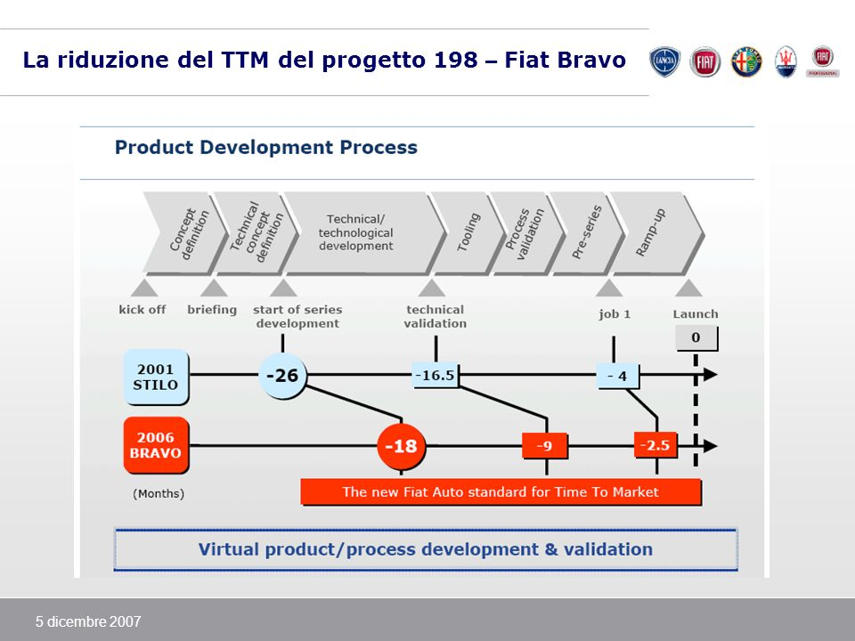5 dicembre 2007 Process engineering nello sviluppo progetto Briefing approval PreProject Costing Method Welding Studies Pre-method Sequence Equipmet documentation Cells layout Detail Verification Tools Design Off Line Programming Stations Design Implement construction Process Documentation Installation in Plant Installation and lineup Management Change Management Program Management Enterprise Collaboration with Suppliers Archetypes and Preprojects Manufacturing tools Design Premethod and Method Line and pre-series manufacturing