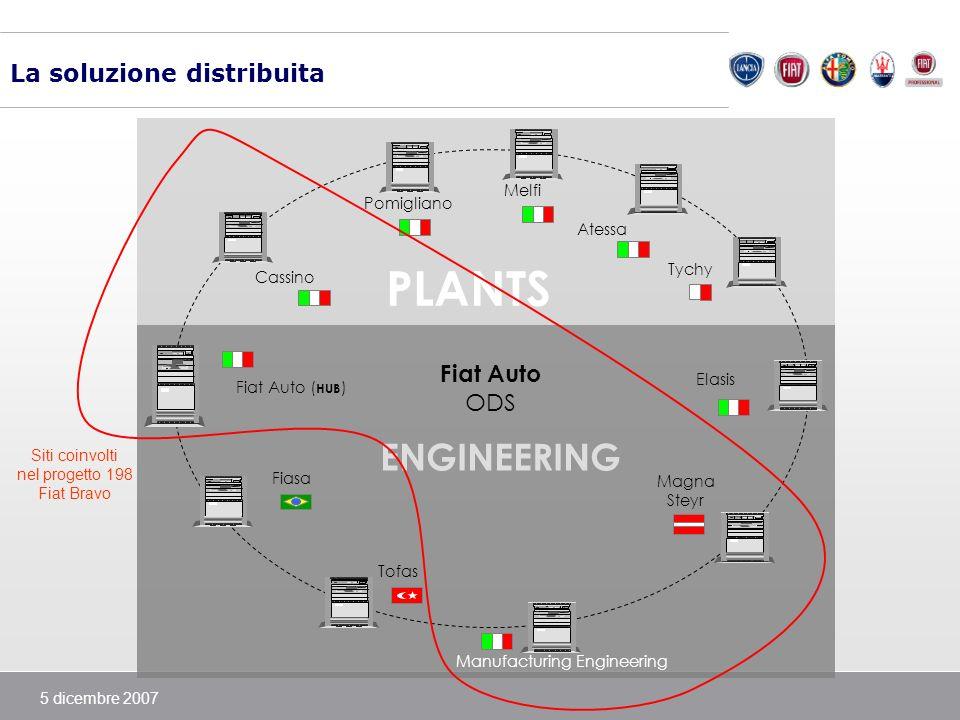 5 dicembre 2007 La soluzione distribuita ENGINEERING Fiat Auto ODS Cassino Atessa Pomigliano Melfi Elasis Fiat Auto ( HUB ) Manufacturing Engineering