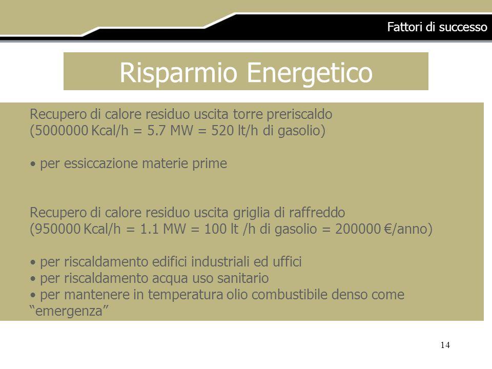 14 Recupero di calore residuo uscita torre preriscaldo (5000000 Kcal/h = 5.7 MW = 520 lt/h di gasolio) per essiccazione materie prime Recupero di calore residuo uscita griglia di raffreddo (950000 Kcal/h = 1.1 MW = 100 lt /h di gasolio = 200000 /anno) per riscaldamento edifici industriali ed uffici per riscaldamento acqua uso sanitario per mantenere in temperatura olio combustibile denso come emergenza Risparmio Energetico Fattori di successo