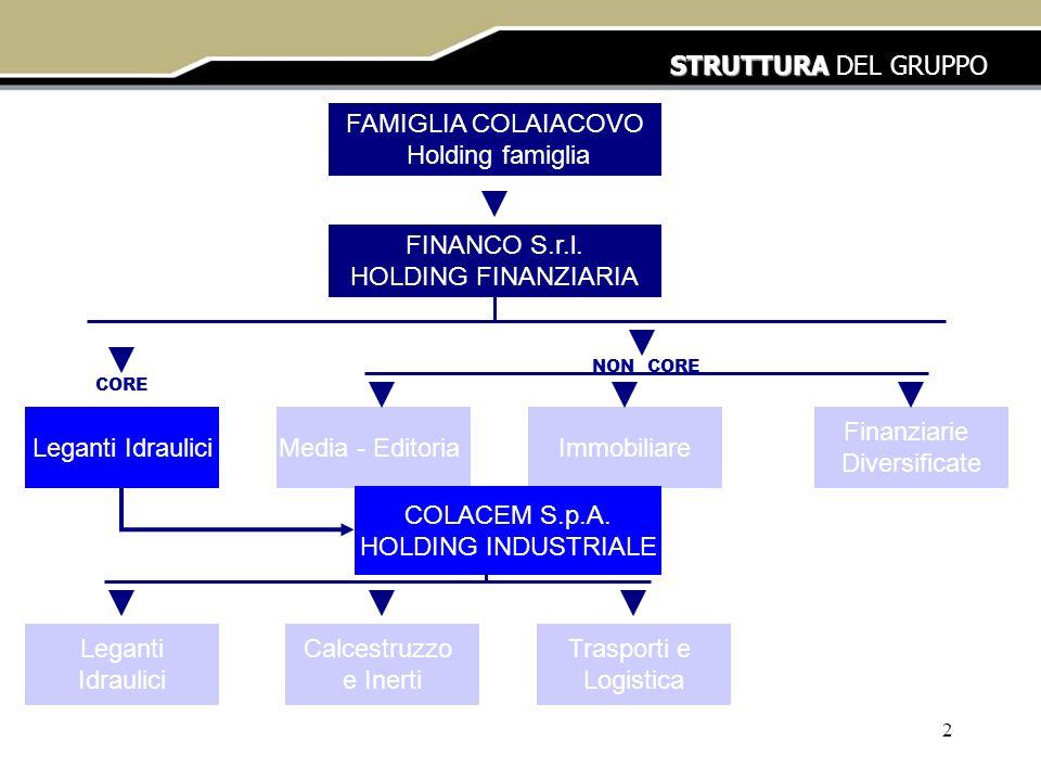 2 STRUTTURA STRUTTURA DEL GRUPPO FAMIGLIA COLAIACOVO Holding famiglia FINANCO S.r.l. HOLDING FINANZIARIA Leganti IdrauliciMedia - EditoriaImmobiliare