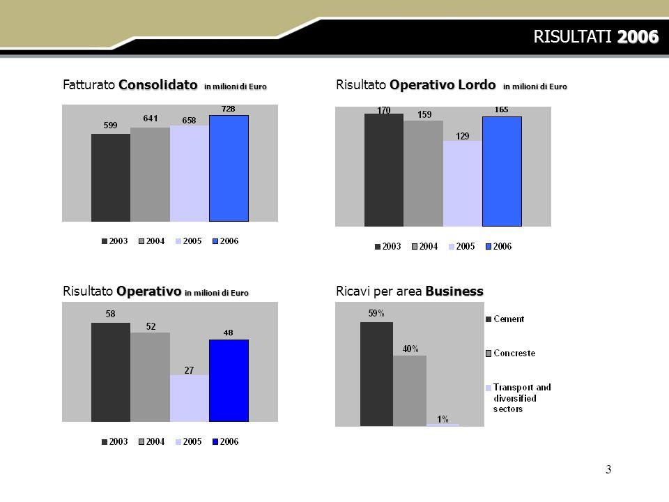 3 2006 RISULTATI 2006 Consolidato in milioni di Euro Fatturato Consolidato in milioni di Euro Operativo Lordo in milioni di Euro Risultato Operativo L