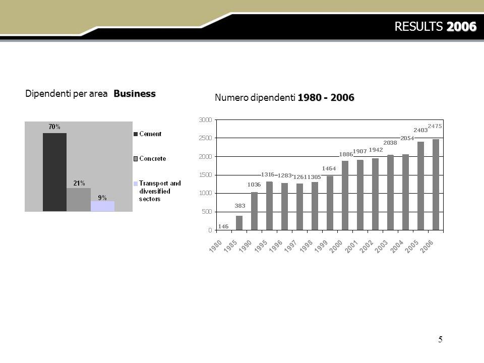 5 Business Dipendenti per area Business 1980 - 2006 Numero dipendenti 1980 - 2006 2006 RESULTS 2006