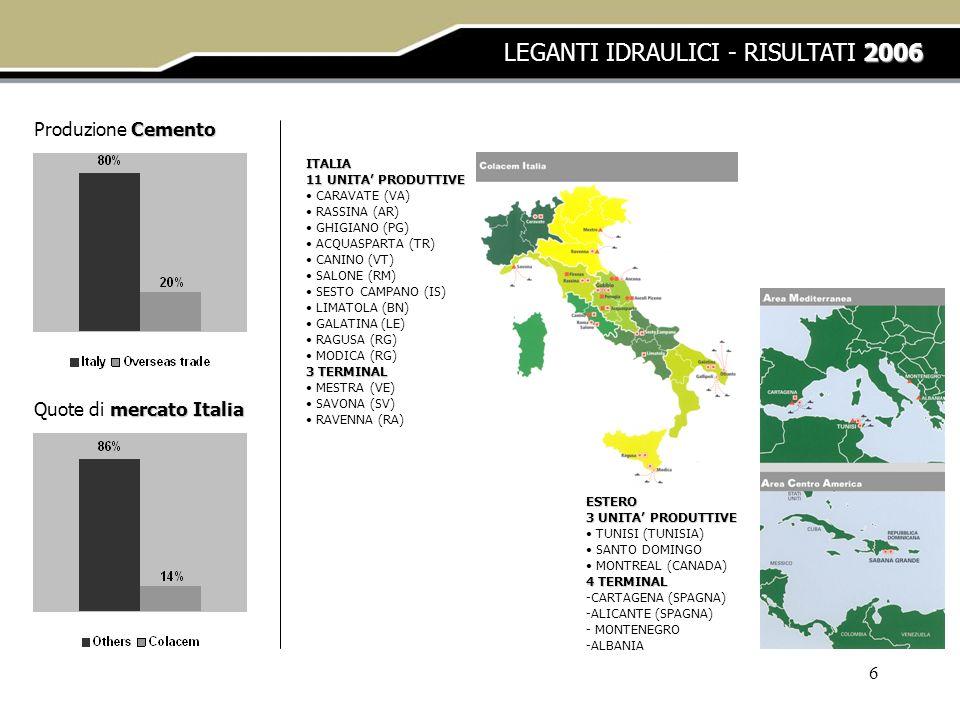 6 2006 LEGANTI IDRAULICI - RISULTATI 2006 Cemento Produzione Cemento mercato Italia Quote di mercato Italia ITALIA 11 UNITA PRODUTTIVE CARAVATE (VA) R