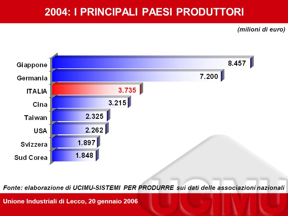 2004: I PRINCIPALI PAESI ESPORTATORI (milioni di euro) Fonte: elaborazione di UCIMU-SISTEMI PER PRODURRE su dati associazioni nazionali Unione Industriali di Lecco, 20 gennaio 2006