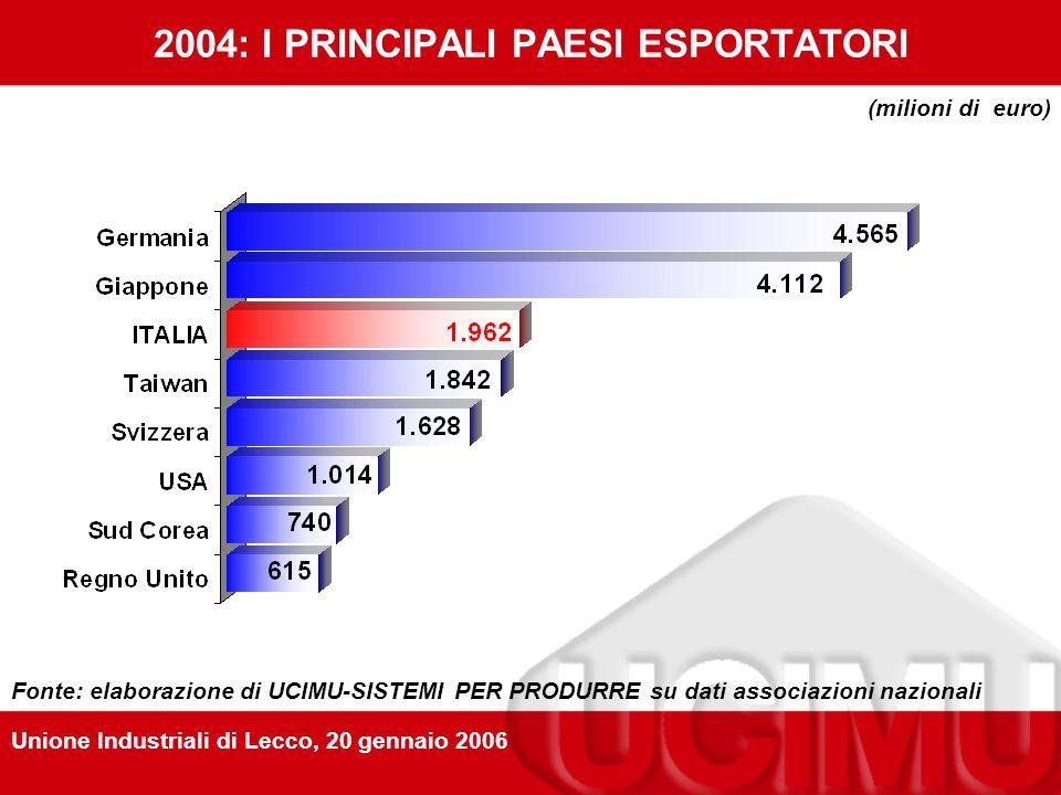 LINDUSTRIA ITALIANA DELLA MACCHINA UTENSILE, ROBOT E AUTOMAZIONE milioni di euro prezzi correnti 20042005*20042005* PRODUZIONE4.1394.3252,5%4,7% EXPORT2.0772.38012,2%14,6% CONSEGNE SUL MERCATO DOMESTICO 2.0531.945-5,7%-5,3% IMPORTAZIONI1.0331.1606,3%12,3% CONSUMO3.0863.105-2%0,6% SALDO COMMERCIALE1.0441.22018,8%16,9% shares 20042005* IMPORT SUCONSUMO33,5%37,4% EXPORT SU PRODUZIONE50,3%55% * preconsuntivi Unione Industriali di Lecco, 20 gennaio 2006