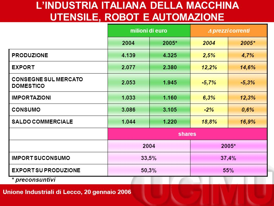 LE NUOVE SFIDE: I NUOVI MERCATI Unione Industriali di Lecco, 20 gennaio 2006 Con la globalizzazione dei mercati....