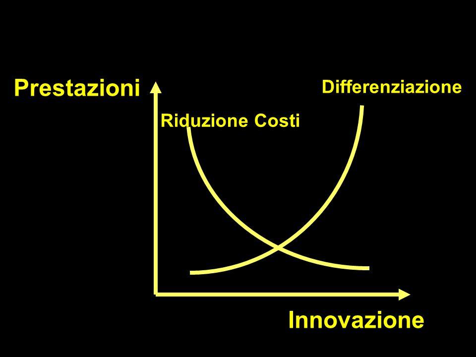 Prestazioni Innovazione Differenziazione Riduzione Costi