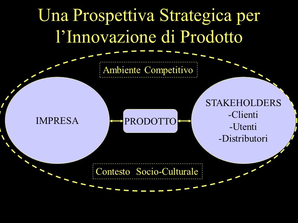 Una Prospettiva Strategica per lInnovazione di Prodotto IMPRESA STAKEHOLDERS -Clienti -Utenti -Distributori Ambiente Competitivo Contesto Socio-Culturale PRODOTTO