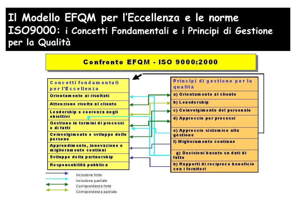 Il Modello EFQM per lEccellenza e le norme ISO9000: i Concetti Fondamentali e i Principi di Gestione per la Qualità