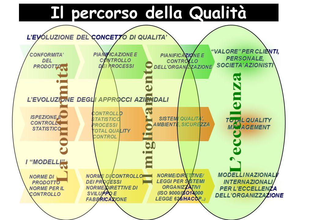 LEVOLUZIONE DEL CONCETTO DI QUALITA CONFORMITADELPRODOTTO PIANIFICAZIONE E CONTROLLODELLORGANIZZAZIONE CONTROLLO DEI PROCESSI VALORE PER CLIENTI, PERSONALE, PERSONALE, SOCIETA AZIONISTI I MODELLI NORME/DIRETTIVE/ LEGGI PER SISTEMI ORGANIZZATIVI ORGANIZZATIVI (ISO 9000/ISO14000 LEGGE 626/HACCP...) MODELLI NAZIONALI/ INTERNAZIONALI PER LECCELLENZA DELLORGANIZZAZIONE DELLORGANIZZAZIONE LEVOLUZIONE DEGLI APPROCCI AZIENDALI ISPEZIONE E CONTROLLOSTATISTICO SISTEMI QUALITA, AMBIENTE, SICUREZZA TOTAL QUALITY MANAGEMENT NORME DI CONTROLLO DEI PROCESSI NORME/DIRETTIVE DI SVILUPPO E FABBRICAZIONE SVILUPPO E FABBRICAZIONE NORME DI PRODOTTO PRODOTTO NORME PER IL CONTROLLO CONTROLLO STATISTICO PROCESSI TOTAL QUALITY CONTROL CONTROL Il percorso della Qualità