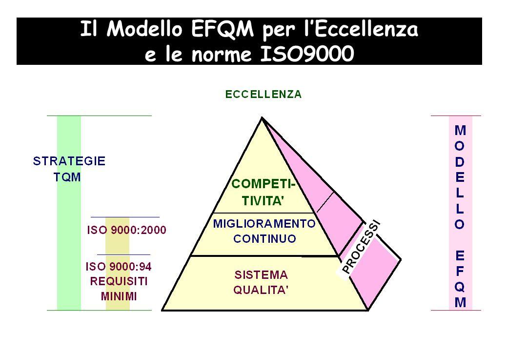 Il Modello EFQM per lEccellenza e le norme ISO9000