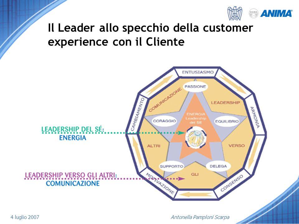 4 luglio 2007Antonella Pamploni Scarpa Il Leader allo specchio della customer experience con il Cliente