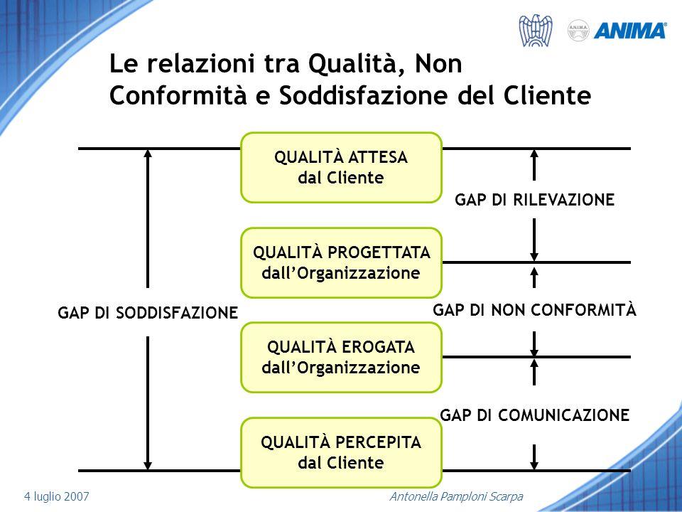 4 luglio 2007Antonella Pamploni Scarpa Le relazioni tra Qualità, Non Conformità e Soddisfazione del Cliente QUALITÀ ATTESA dal Cliente QUALITÀ PROGETT