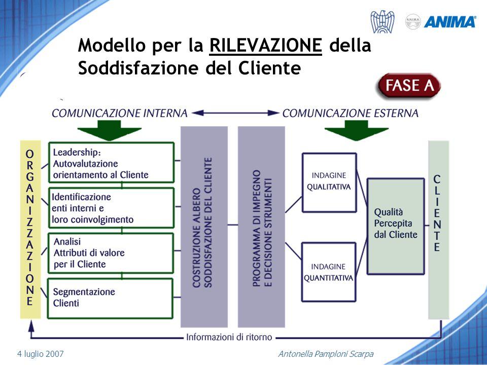 4 luglio 2007Antonella Pamploni Scarpa Modello per la RILEVAZIONE della Soddisfazione del Cliente