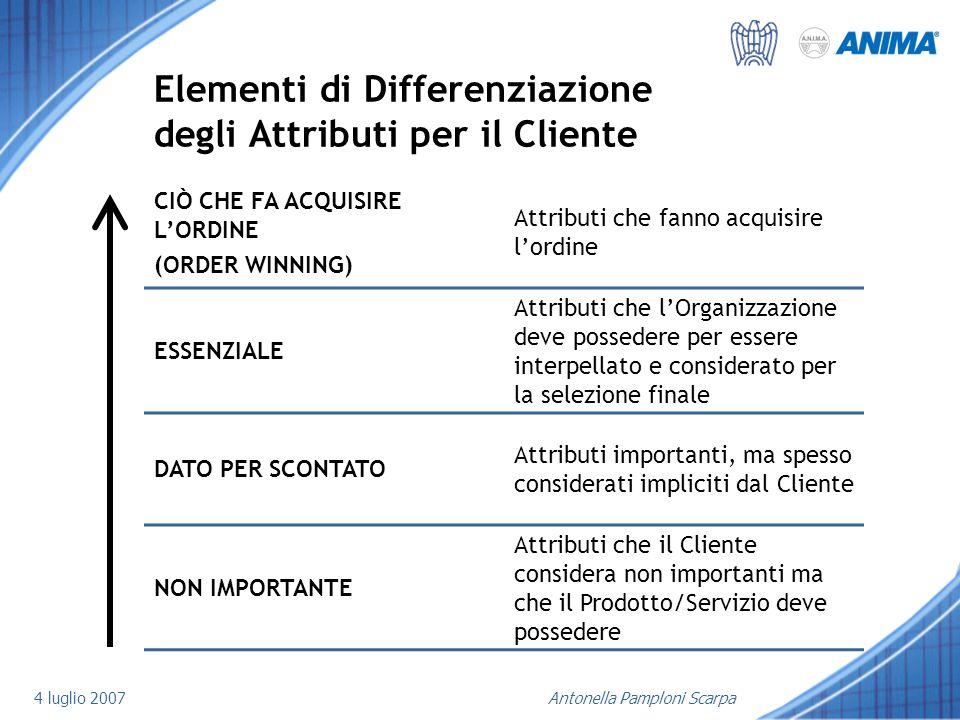 4 luglio 2007Antonella Pamploni Scarpa Elementi di Differenziazione degli Attributi per il Cliente CIÒ CHE FA ACQUISIRE LORDINE (ORDER WINNING) Attrib