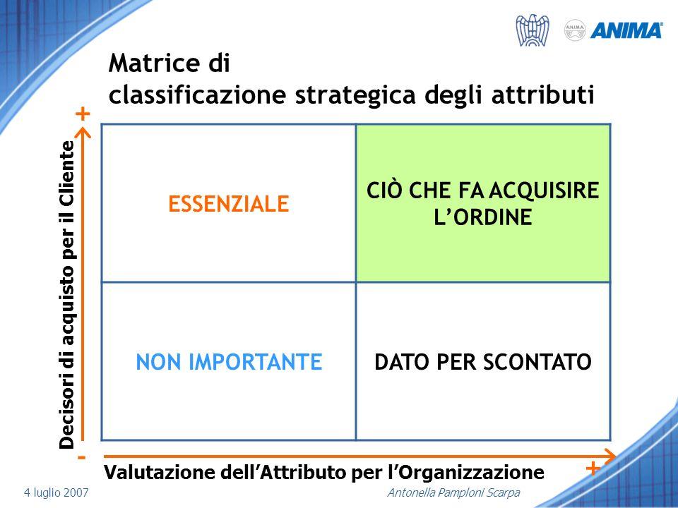 4 luglio 2007Antonella Pamploni Scarpa Matrice di classificazione strategica degli attributi ESSENZIALE CIÒ CHE FA ACQUISIRE LORDINE NON IMPORTANTEDAT