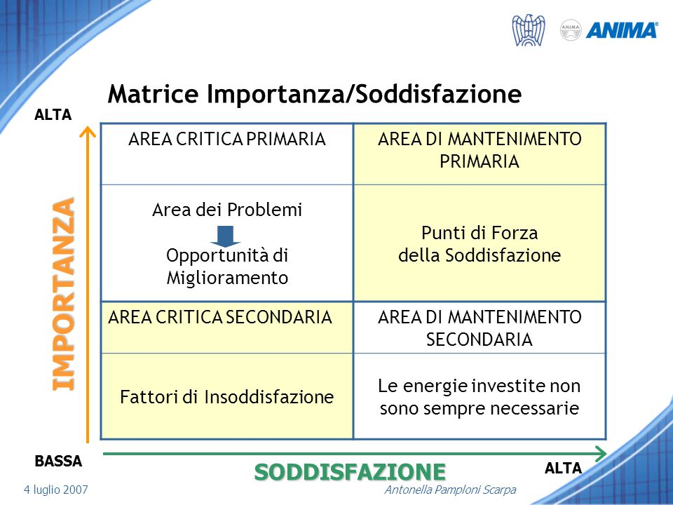 4 luglio 2007Antonella Pamploni Scarpa Matrice Importanza/Soddisfazione AREA CRITICA PRIMARIAAREA DI MANTENIMENTO PRIMARIA Area dei Problemi Opportuni