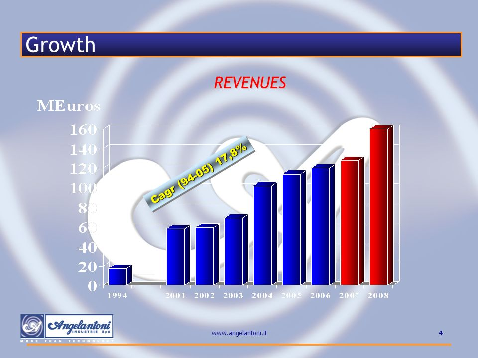 4www.angelantoni.it Growth Cagr (94-05) 17,8% REVENUES
