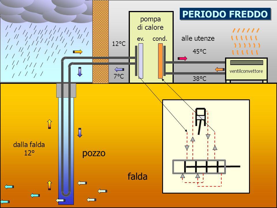 pompa di calore alle utenze 45°C 38°C 12°C 7°C PERIODO FREDDO dalla falda 12° ev.cond.