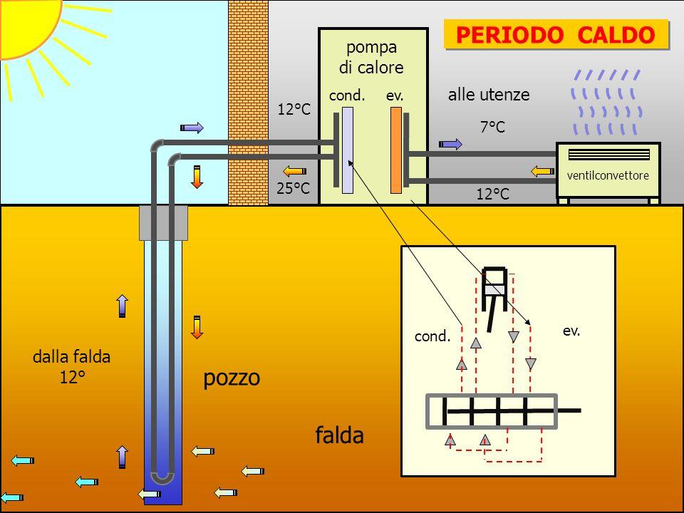 pompa di calore dalla falda 12° pozzo 7°C 12°C 25°C PERIODO CALDO cond.ev.
