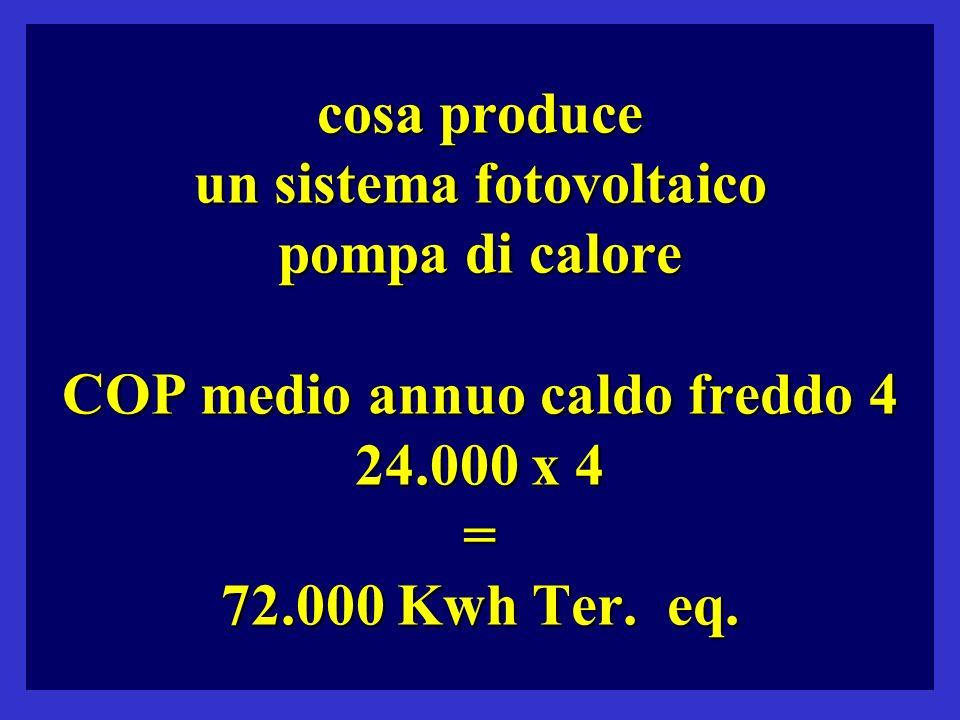 cosa produce un sistema fotovoltaico pompa di calore COP medio annuo caldo freddo 4 24.000 x 4 = 72.000 Kwh Ter.
