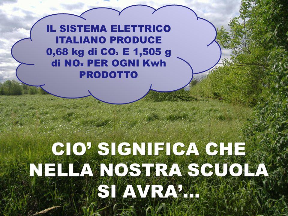 CIO SIGNIFICA CHE NELLA NOSTRA SCUOLA SI AVRA… IL SISTEMA ELETTRICO ITALIANO PRODUCE 0,68 kg di CO 2 E 1,505 g di NO x PER OGNI Kwh PRODOTTO