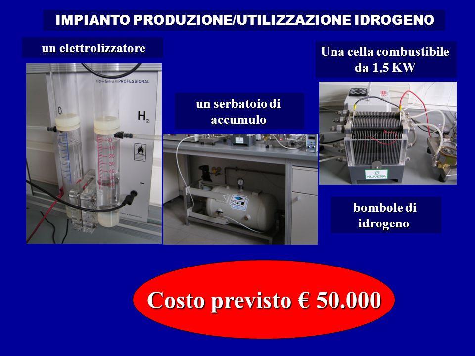 un elettrolizzatore Costo previsto 50.000 bombole di idrogeno Una cella combustibile da 1,5 KW un serbatoio di accumulo IMPIANTO PRODUZIONE/UTILIZZAZIONE IDROGENO