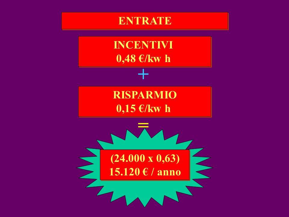 ENTRATE RISPARMIO 0,15 /kw h RISPARMIO 0,15 /kw h INCENTIVI 0,48 /kw h INCENTIVI 0,48 /kw h + = (24.000 x 0,63) 15.120 / anno (24.000 x 0,63) 15.120 / anno