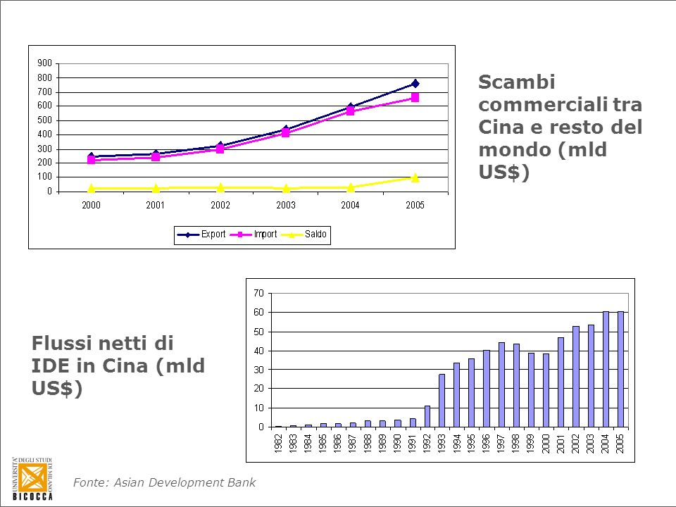 Scambi commerciali tra Cina e resto del mondo (mld US$) Flussi netti di IDE in Cina (mld US$) Fonte: Asian Development Bank