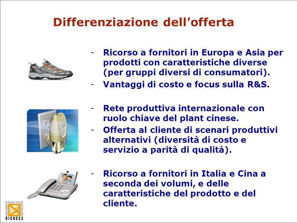 Contributo allo sviluppo dei nuovi prodotti -Ricerca e design in Italia.