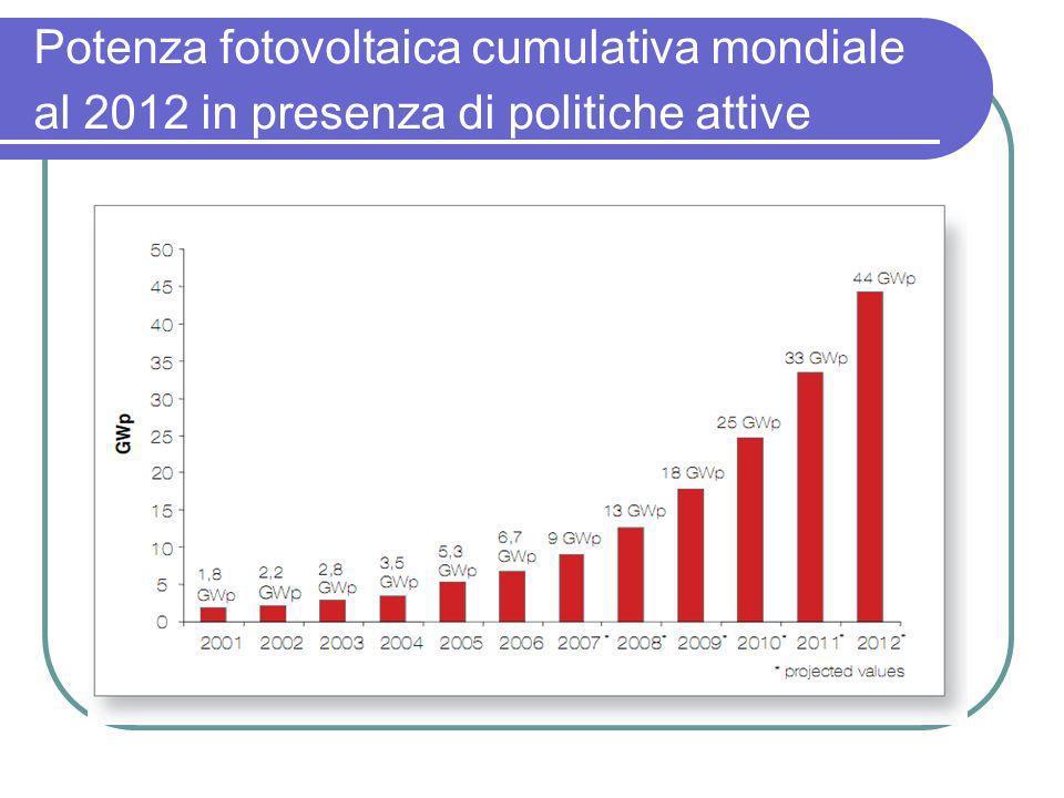 Potenza fotovoltaica cumulativa mondiale al 2012 in presenza di politiche attive