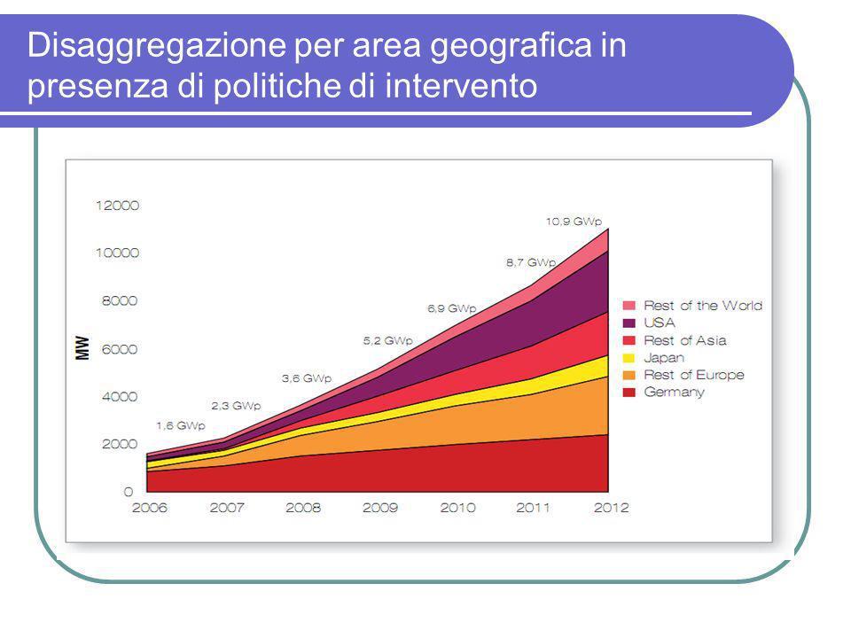 Disaggregazione per area geografica in presenza di politiche di intervento