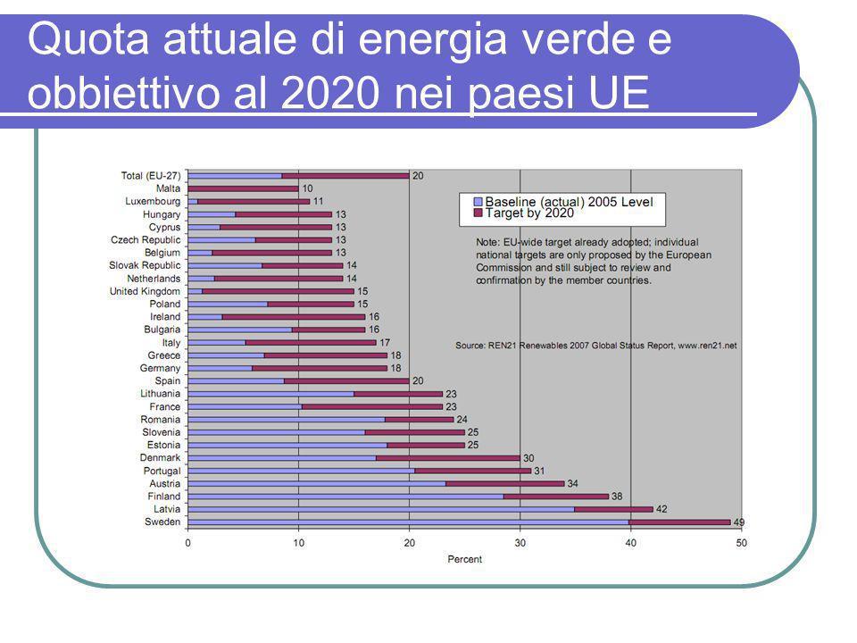 Quota attuale di energia verde e obbiettivo al 2020 nei paesi UE