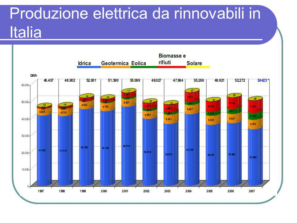Produzione elettrica da rinnovabili in Italia
